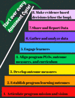 Eight Steps of Student Learing Assessment