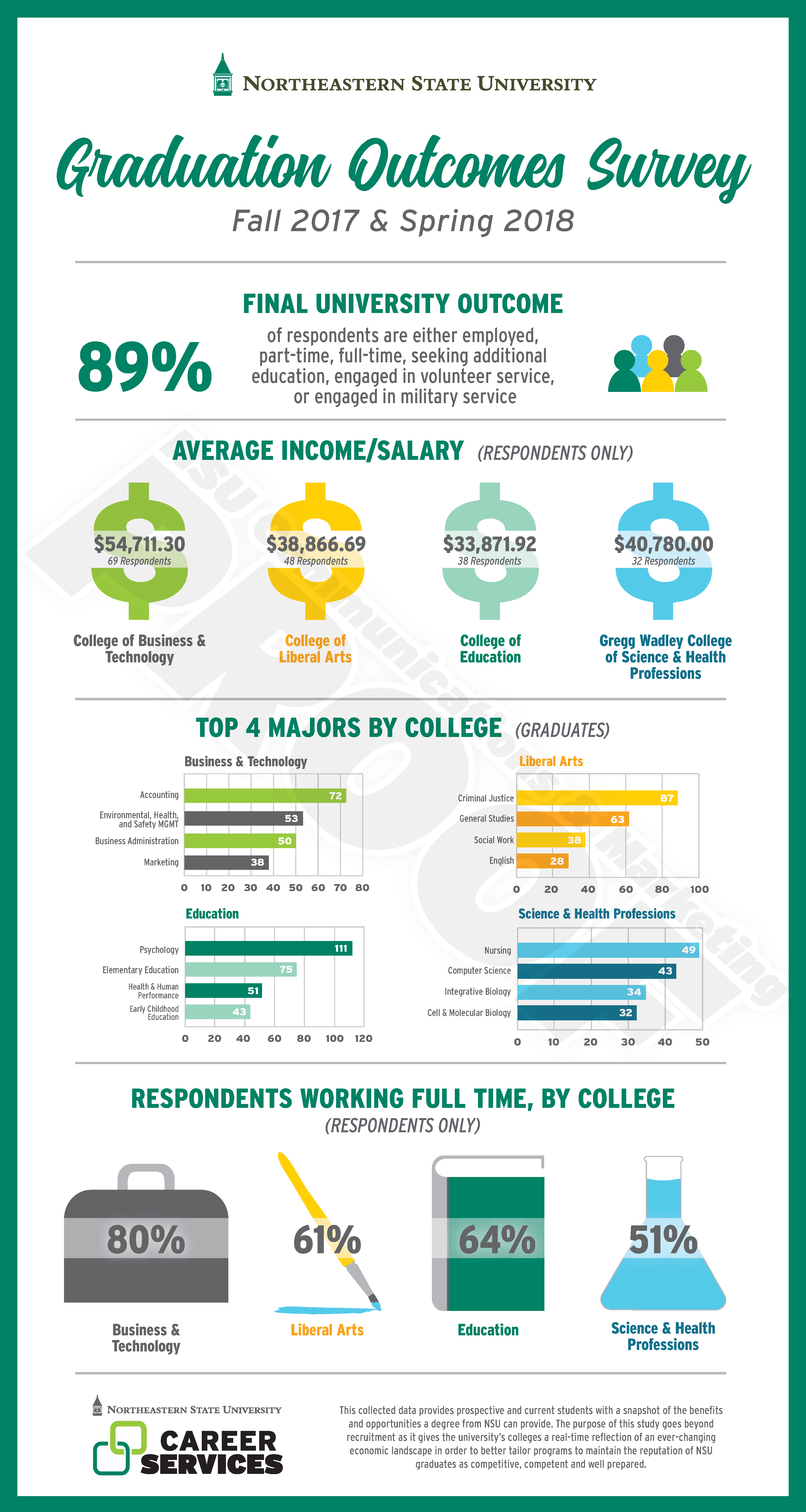 2017-2018 NSU Career Services Outcomes Survey