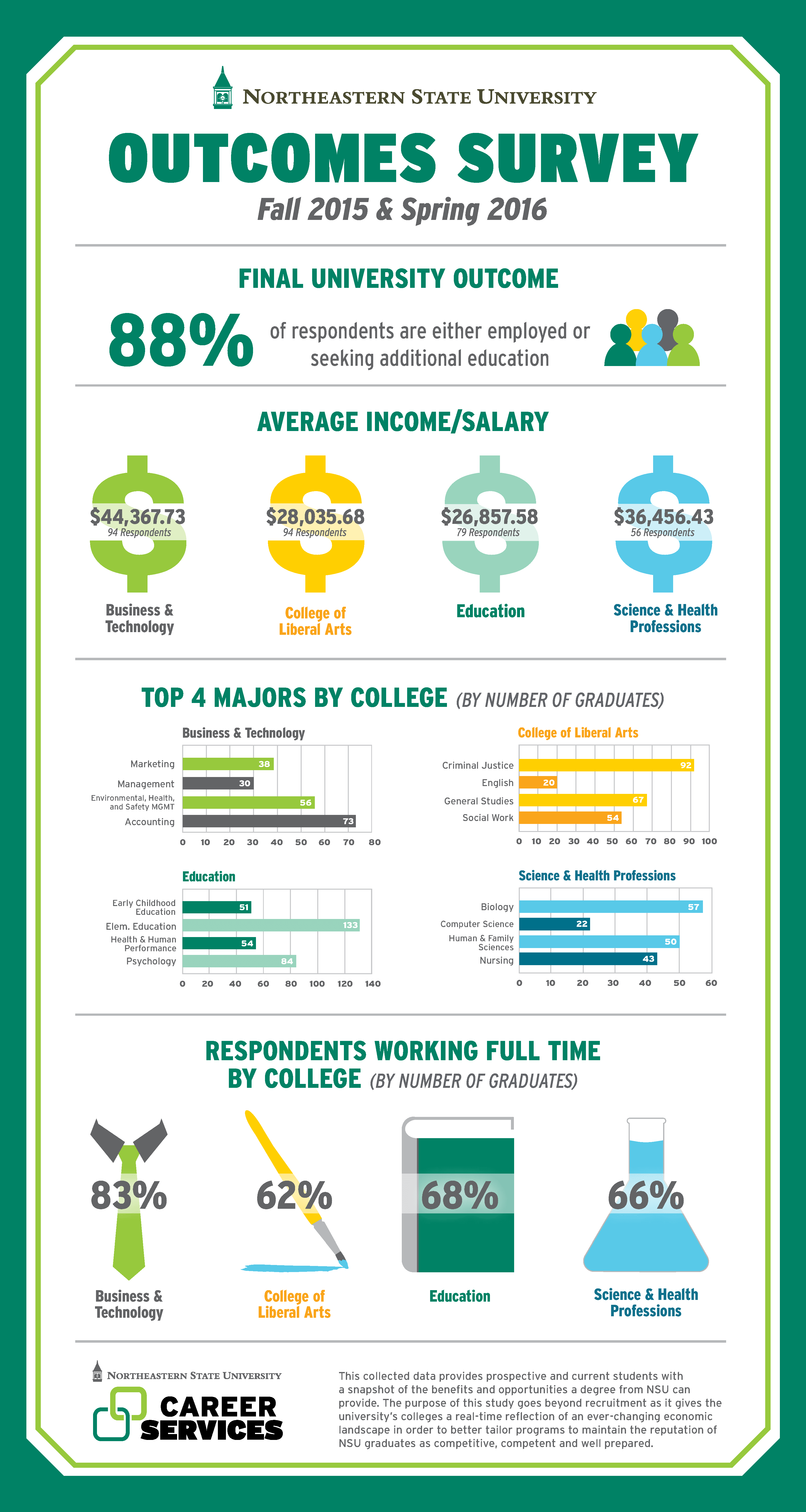 2015-2015 NSU Career Services Outcomes Survey