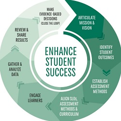 how does nsu ensure student success